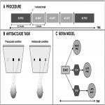 Aging Effects and Test–Retest Reliability of Inhibitory Control for Saccadic Eye Movements