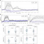 Maternal Fluoxetine Exposure Alters Cortical Hemodynamic and Calcium Response of Offspring to Somatosensory Stimuli