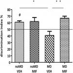 Transient Prepubertal Mifepristone Treatment Normalizes Deficits in Contextual Memory and Neuronal Activity of Adult Male Rats Exposed to Maternal Deprivation
